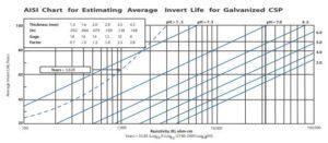 AISI ALT2 Service Life Chart